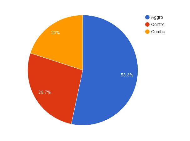 53.3 % aggro, 26.7 % control og 20.0 % combo