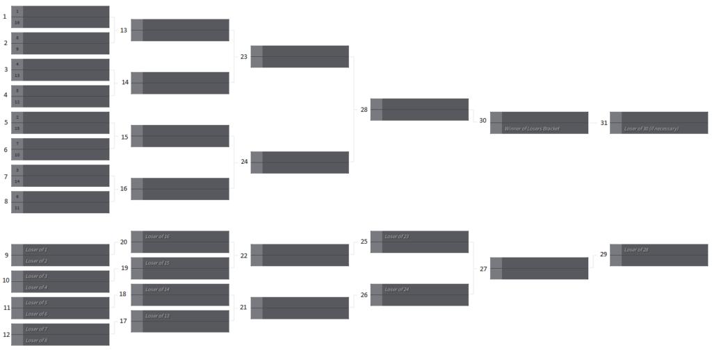 Turneringsstruktur ved dobbeleliminasjon